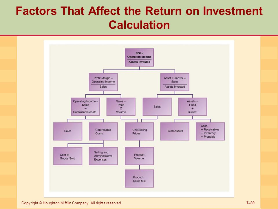 7–69Copyright © Houghton Mifflin Company. All rights reserved. Factors That Affect the Return on Investment Calculation