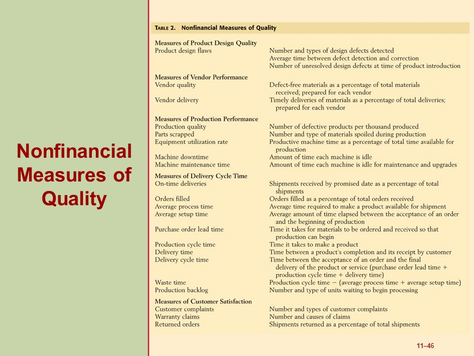 11–46 Nonfinancial Measures of Quality