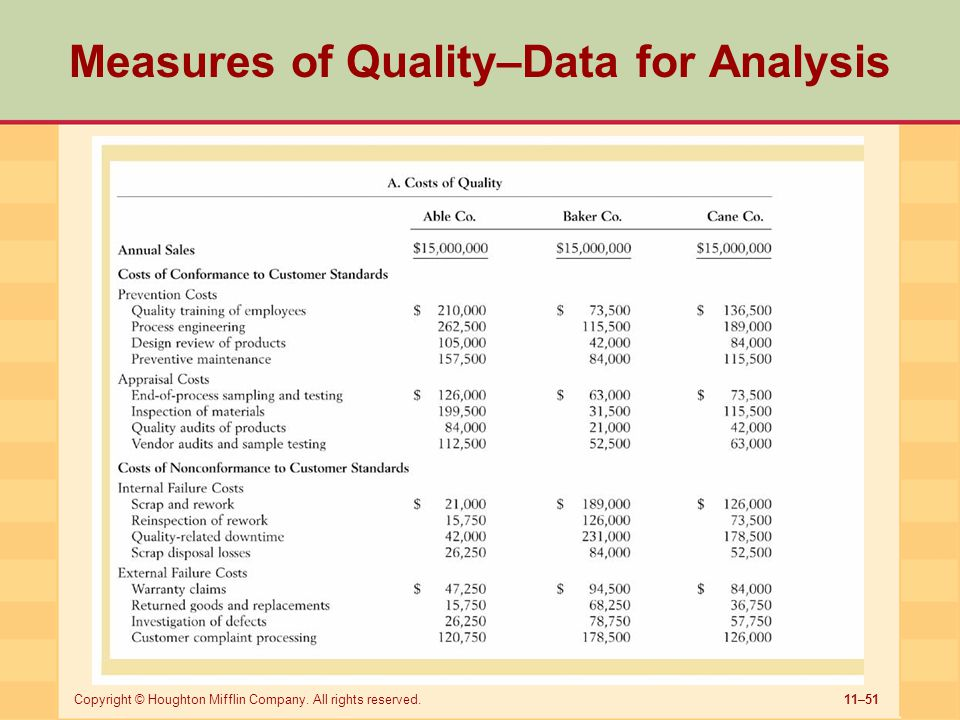 11–51Copyright © Houghton Mifflin Company. All rights reserved. Measures of Quality–Data for Analysis