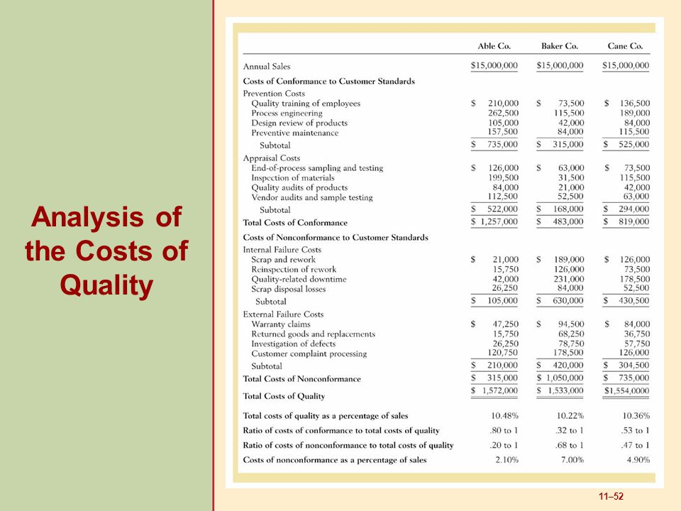 11–52 Analysis of the Costs of Quality