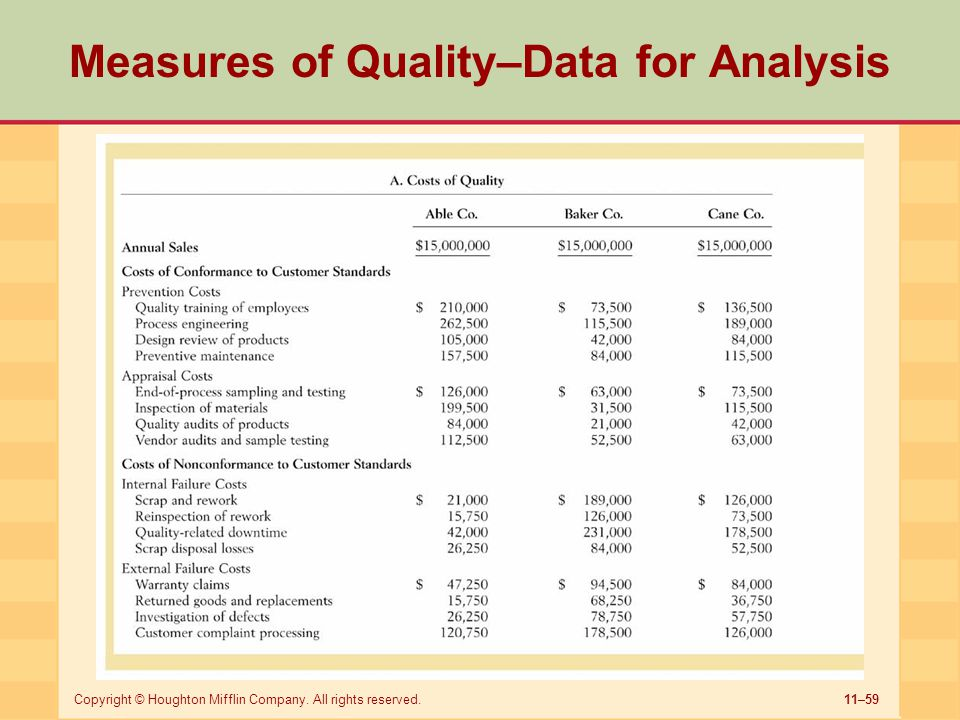 11–59Copyright © Houghton Mifflin Company. All rights reserved. Measures of Quality–Data for Analysis