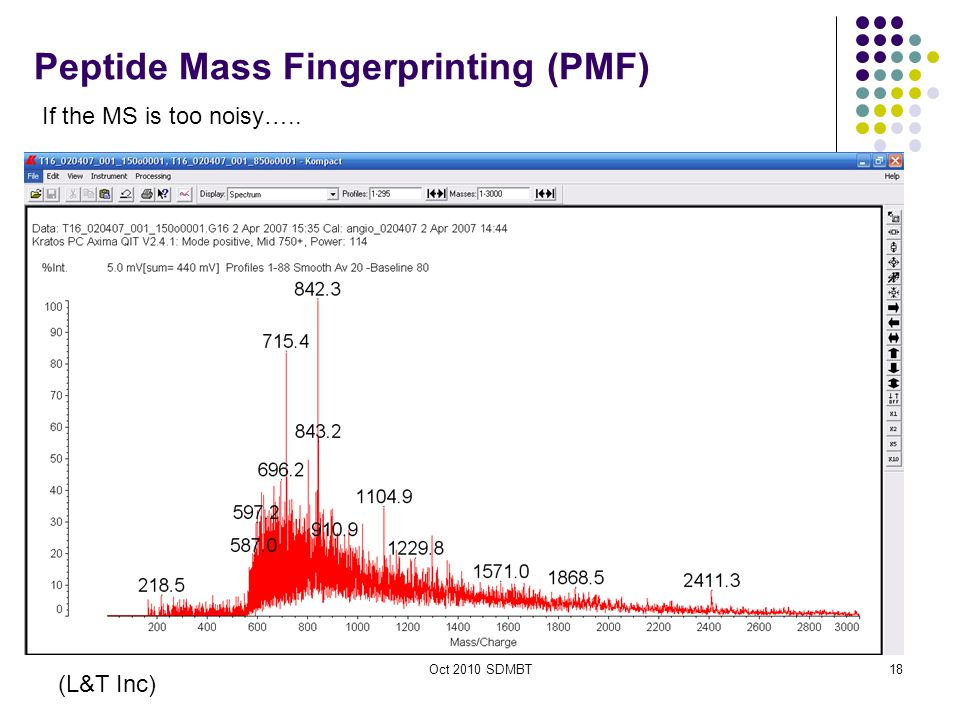 Oct 2010 SDMBT Real world MS data (L&T Inc) 18 Peptide Mass Fingerprinting (PMF) If the MS is too noisy…..