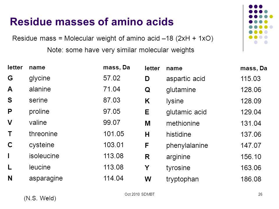 Oct 2010 SDMBT Residue masses of amino acids letternamemass, Da Gglycine57.02 Aalanine71.04 Sserine87.03 Pproline97.05 Vvaline99.07 Tthreonine101.05 Ccysteine103.01 Iisoleucine113.08 Lleucine113.08 Nasparagine114.04 letternamemass, Da Daspartic acid115.03 Qglutamine128.06 Klysine128.09 Eglutamic acid129.04 Mmethionine131.04 Hhistidine137.06 Fphenylalanine147.07 Rarginine156.10 Ytyrosine163.06 Wtryptophan186.08 (N.S.