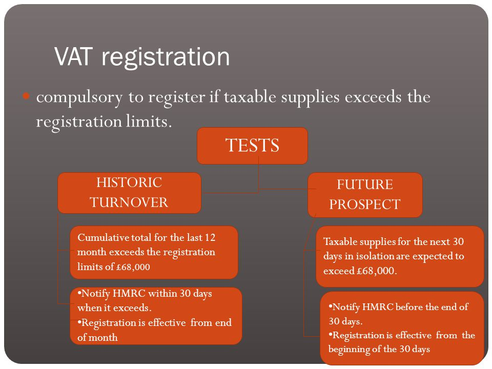 VAT registration compulsory to register if taxable supplies exceeds the registration limits.