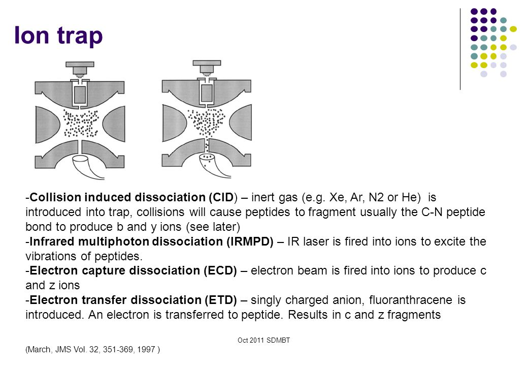 Oct 2011 SDMBT Ion trap (March, JMS Vol. 32, 351-369, 1997 ) -Collision induced dissociation (CID) – inert gas (e.g. Xe, Ar, N2 or He) is introduced i