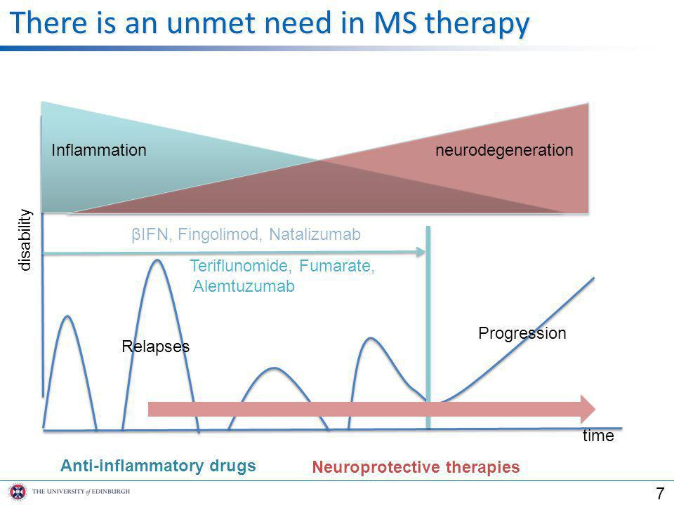 There is an unmet need in MS therapy Anti-inflammatory drugs Neuroprotective therapies Inflammationneurodegeneration Relapses Progression disability t