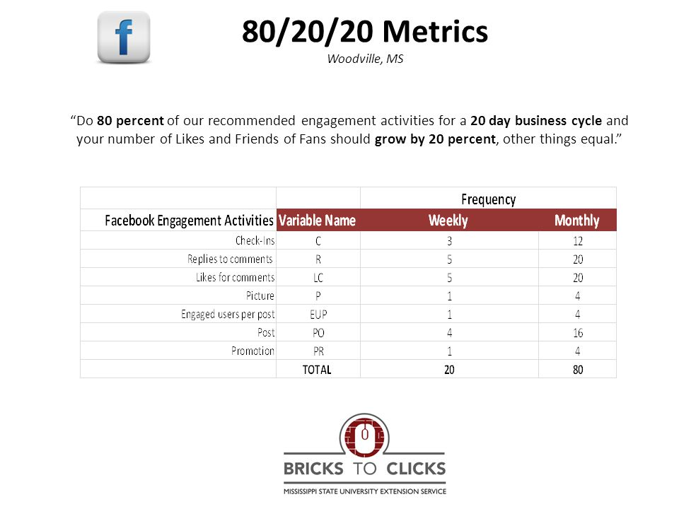 80/20/20 Metrics Woodville, MS Do 80 percent of our recommended engagement activities for a 20 day business cycle and your number of Likes and Friends of Fans should grow by 20 percent, other things equal.