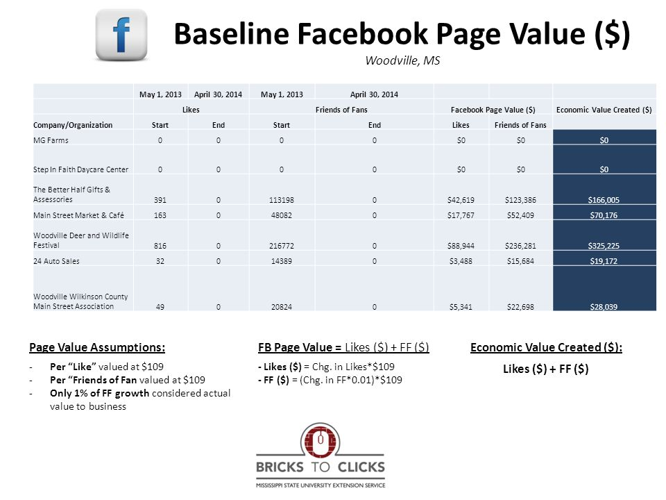 Baseline Facebook Page Value ($) Woodville, MS May 1, 2013April 30, 2014May 1, 2013April 30, 2014 LikesFriends of FansFacebook Page Value ($)Economic Value Created ($) Company/OrganizationStartEndStartEndLikesFriends of Fans MG Farms0000$0 Step In Faith Daycare Center0000$0 The Better Half Gifts & Assessories39101131980$42,619$123,386$166,005 Main Street Market & Café1630480820$17,767$52,409$70,176 Woodville Deer and Wildlife Festival81602167720$88,944$236,281$325,225 24 Auto Sales320143890$3,488$15,684$19,172 Woodville Wilkinson County Main Street Association490208240$5,341$22,698$28,039 Page Value Assumptions: -Per Like valued at $109 -Per Friends of Fan valued at $109 -Only 1% of FF growth considered actual value to business FB Page Value = Likes ($) + FF ($) - Likes ($) = Chg.