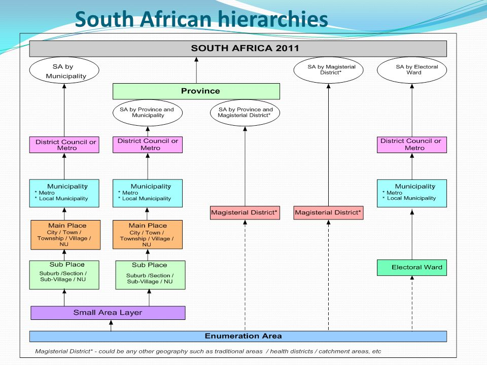 South African hierarchies