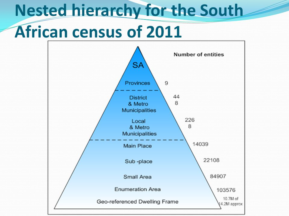 Nested hierarchy for the South African census of 2011