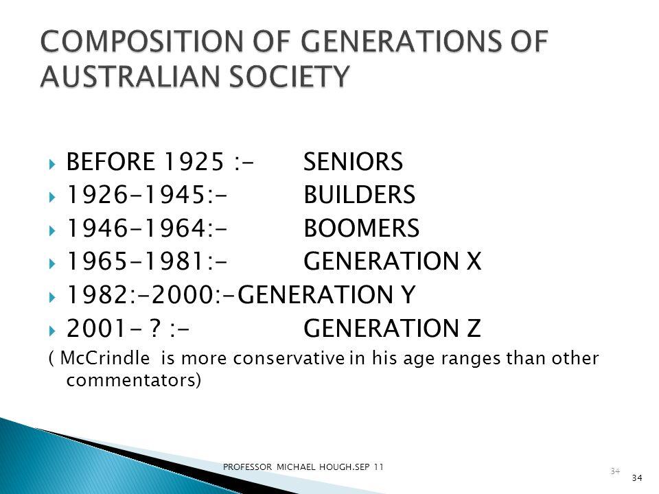  BEFORE 1925 :- SENIORS  1926-1945:-BUILDERS  1946-1964:-BOOMERS  1965-1981:-GENERATION X  1982:-2000:-GENERATION Y  2001- .