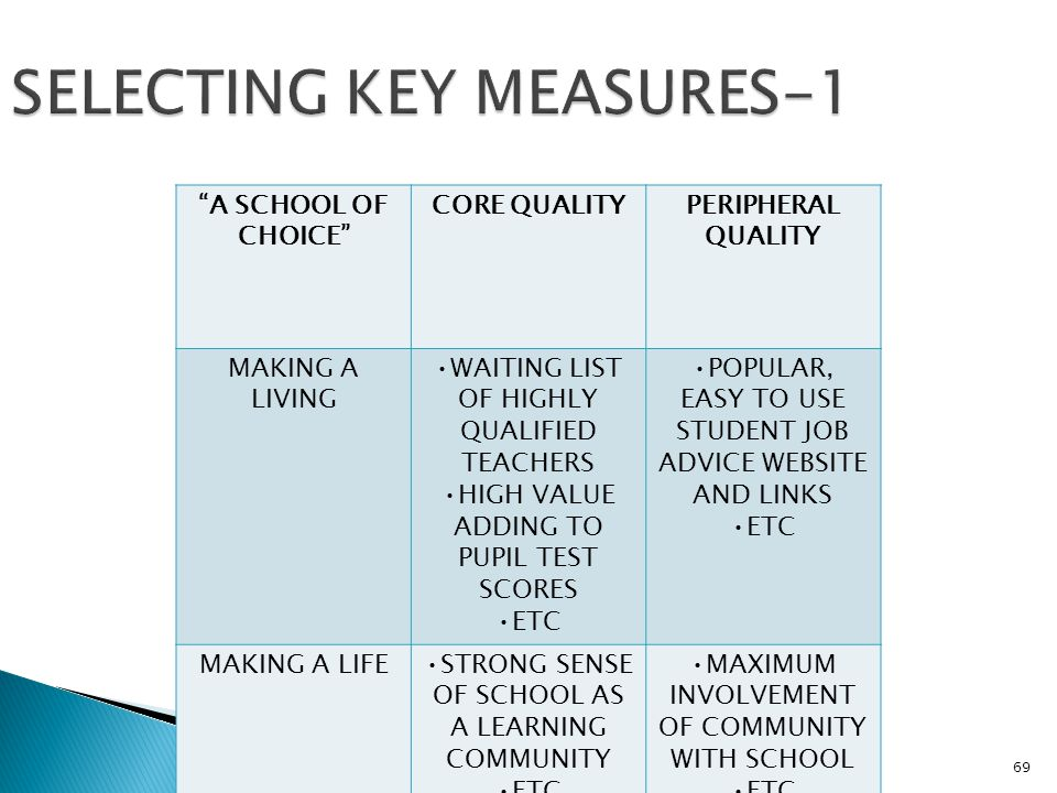 PROFESSOR MICHAEL HOUGH.SEP 1169 SELECTING KEY MEASURES-1 A SCHOOL OF CHOICE CORE QUALITYPERIPHERAL QUALITY MAKING A LIVING WAITING LIST OF HIGHLY QUALIFIED TEACHERS HIGH VALUE ADDING TO PUPIL TEST SCORES ETC POPULAR, EASY TO USE STUDENT JOB ADVICE WEBSITE AND LINKS ETC MAKING A LIFESTRONG SENSE OF SCHOOL AS A LEARNING COMMUNITY ETC MAXIMUM INVOLVEMENT OF COMMUNITY WITH SCHOOL ETC