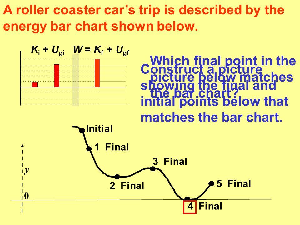 K i + U gi W = K f +  E The energy bar chart below represents a car's motion.