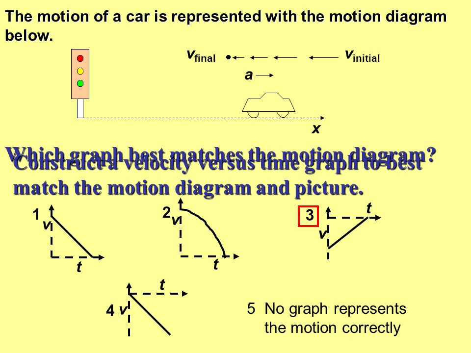 Which graph is the best representation of the car's motion.