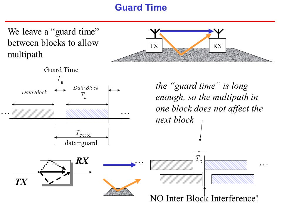 """the """"guard time"""" is long enough, so the multipath in one block does not affect the next block Data Block TXRX We leave a """"guard time"""" between blocks t"""