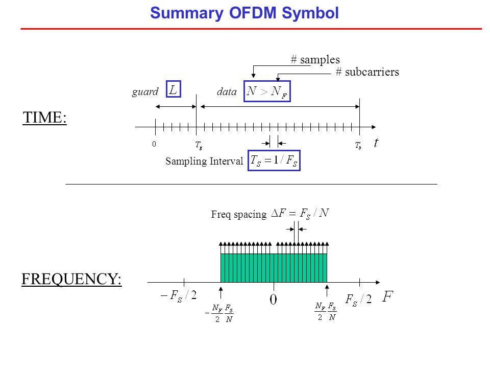 Summary OFDM Symbol Sampling Interval guarddata TIME: Freq spacing FREQUENCY: # samples # subcarriers