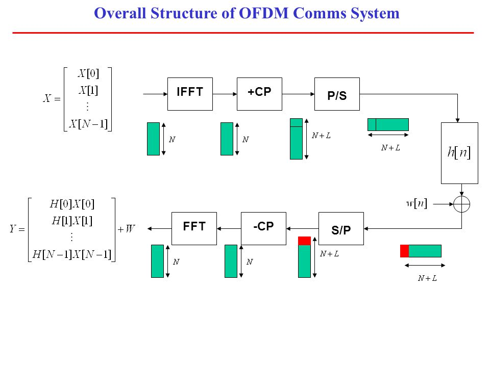 Overall Structure of OFDM Comms System IFFT+CP P/S FFT-CP S/P