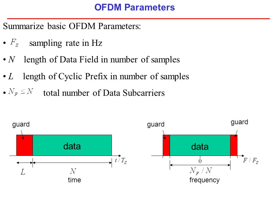 OFDM Parameters Summarize basic OFDM Parameters: sampling rate in Hz N length of Data Field in number of samples L length of Cyclic Prefix in number o