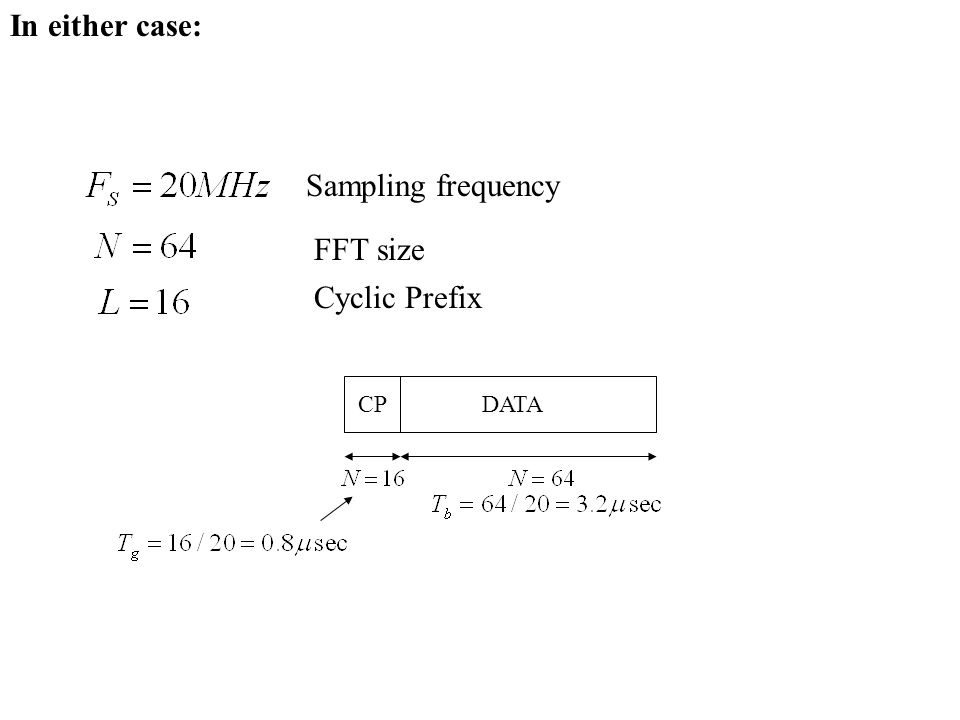 In either case: Sampling frequency FFT size Cyclic Prefix DATACP