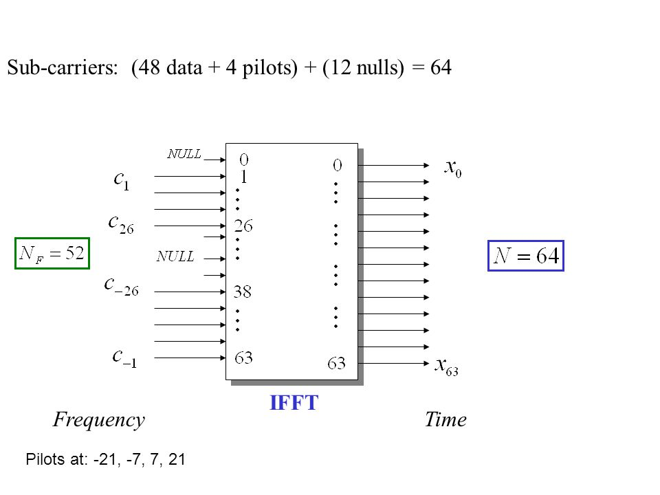 Sub-carriers: (48 data + 4 pilots) + (12 nulls) = 64 Pilots at: -21, -7, 7, 21 FrequencyTime IFFT