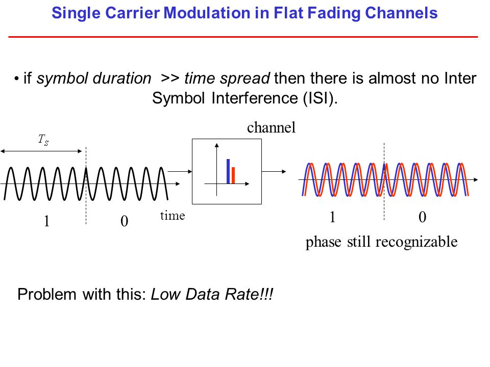 this corresponds to Flat Fading Frequency channel Flat Freq.