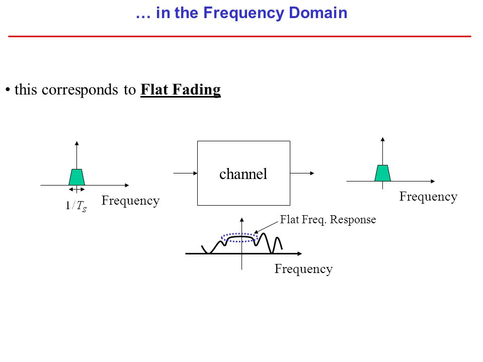 Channel Parameters: Example IEEE802.11 In terms of a Transmitter Spectrum Mask (Sec.