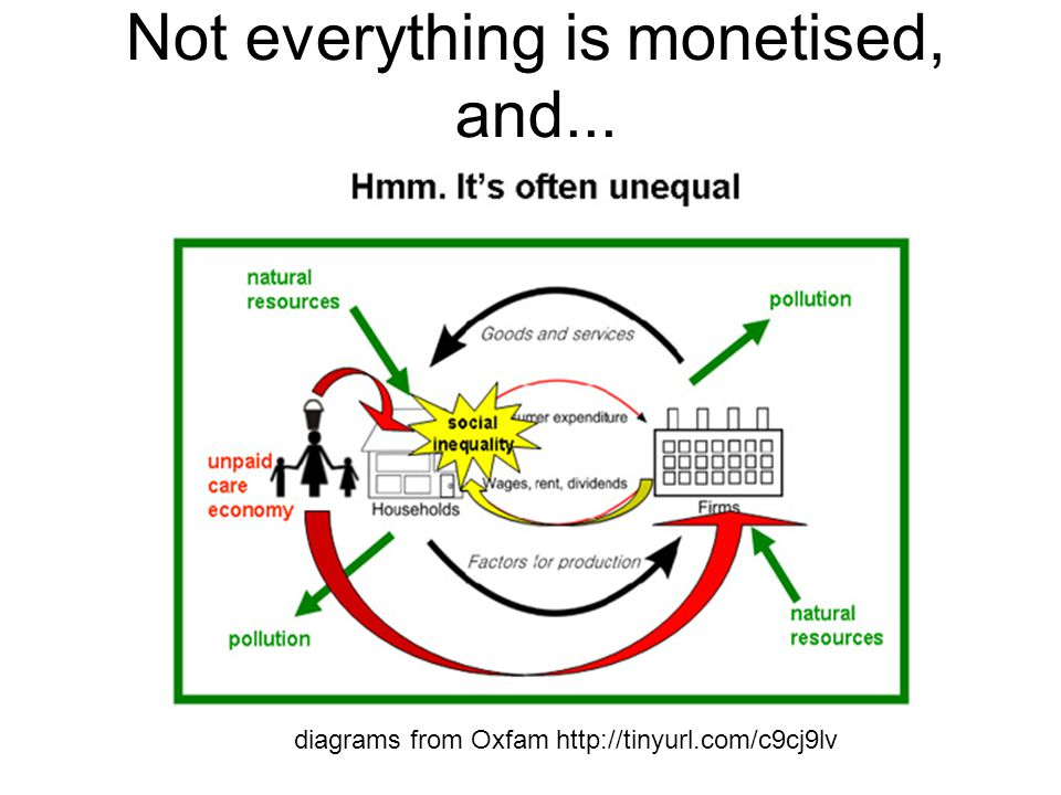 Not everything is monetised, and... diagrams from Oxfam http://tinyurl.com/c9cj9lv
