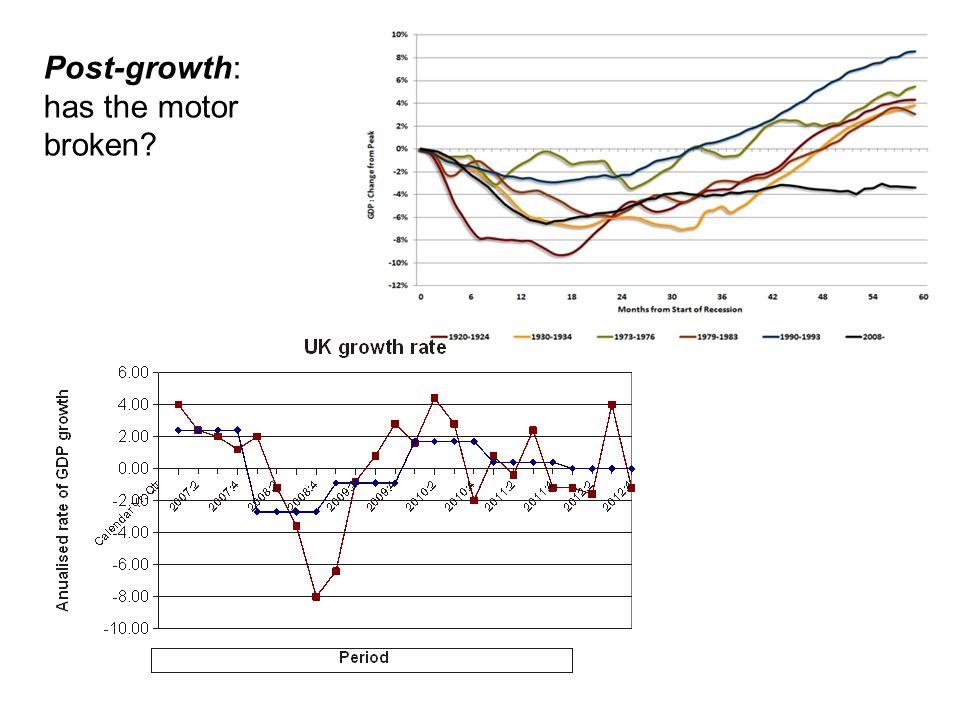 Post-growth: has the motor broken