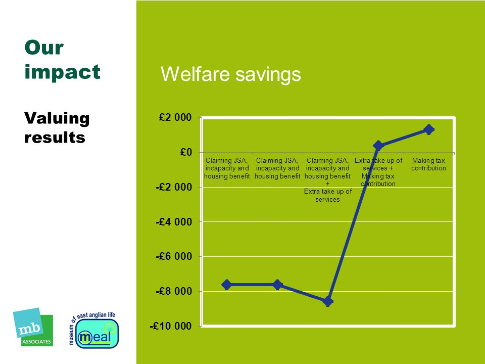 Our impact Valuing results Welfare savings