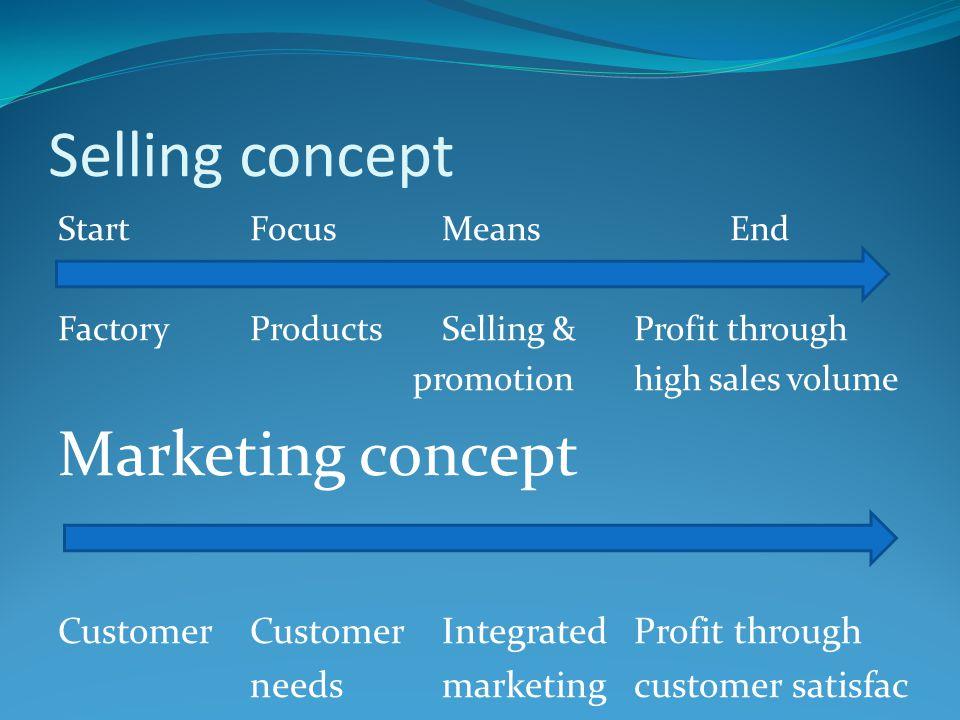 Selling concept Start FocusMeansEnd FactoryProductsSelling &Profit through promotionhigh sales volume Marketing concept CustomerCustomerIntegratedProf