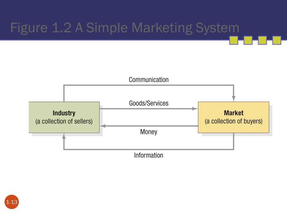 Figure 1.2 A Simple Marketing System 1-13