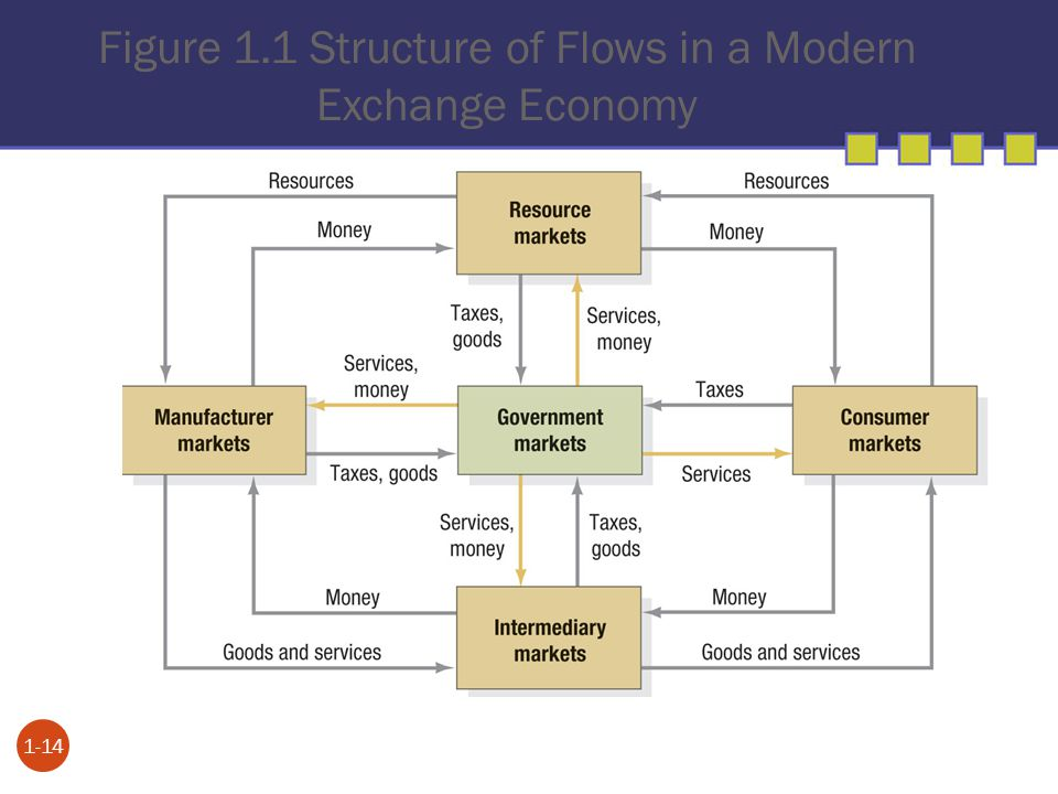 Figure 1.1 Structure of Flows in a Modern Exchange Economy 1-14
