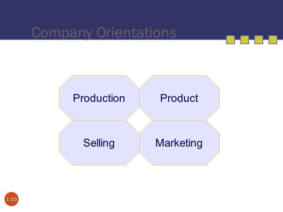Company Orientations 1-15 Production SellingMarketing Product