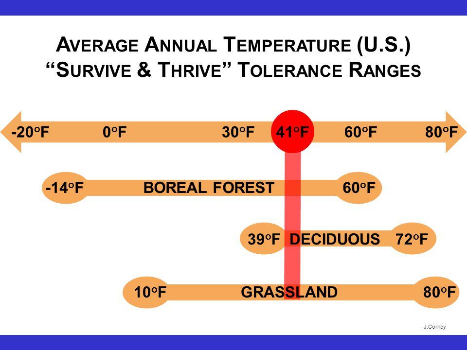 -14 o F BOREAL FOREST 60 o F -20 o F 0 o F 30 o F 41 o F 60 o F 80 o F 41 o F 10 o F GRASSLAND 80 o F 39 o F DECIDUOUS 72 o F A VERAGE A NNUAL T EMPERATURE (U.S.) S URVIVE & T HRIVE T OLERANCE R ANGES J.Corney