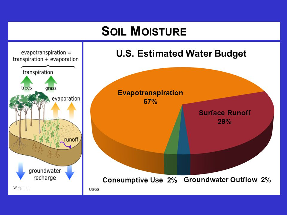 Wikipedia S OIL M OISTURE Evapotranspiration 67% Surface Runoff 29% Consumptive Use 2% Groundwater Outflow 2% U.S.