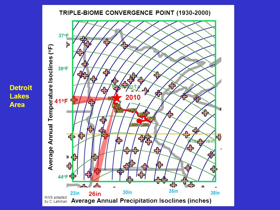 38in 23in 26in 35in 37 o F 39 o F 44 o F 41 o F Average Annual Precipitation Isoclines (inches) Average Annual Temperature Isoclines ( o F) TRIPLE-BIOME CONVERGENCE POINT (1930-2000) NWS adapted by C.