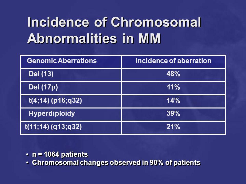 Incidence of Chromosomal Abnormalities in MM Genomic AberrationsIncidence of aberration Del (13)48% Del (17p)11% t(4;14) (p16;q32)14% Hyperdiploidy39%