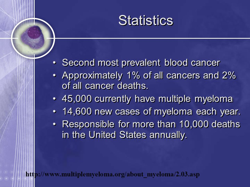 Statistics Second most prevalent blood cancer Approximately 1% of all cancers and 2% of all cancer deaths.