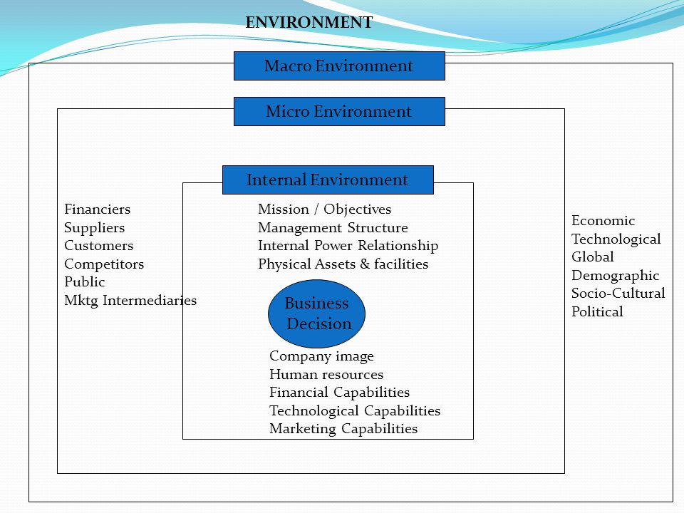 Business Decision Internal Environment Mission / Objectives Management Structure Internal Power Relationship Physical Assets & facilities Company image Human resources Financial Capabilities Technological Capabilities Marketing Capabilities Financiers Suppliers Customers Competitors Public Mktg Intermediaries Micro Environment Economic Technological Global Demographic Socio-Cultural Political Macro Environment ENVIRONMENT