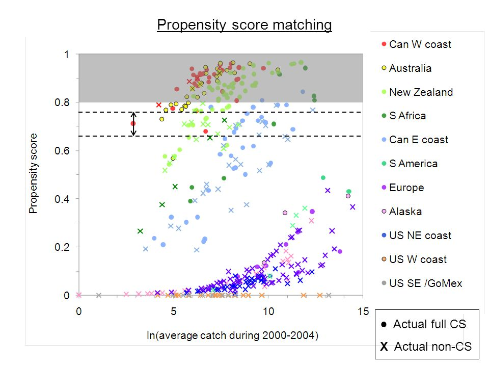 Propensity score matching ● Actual full CS X Actual non-CS