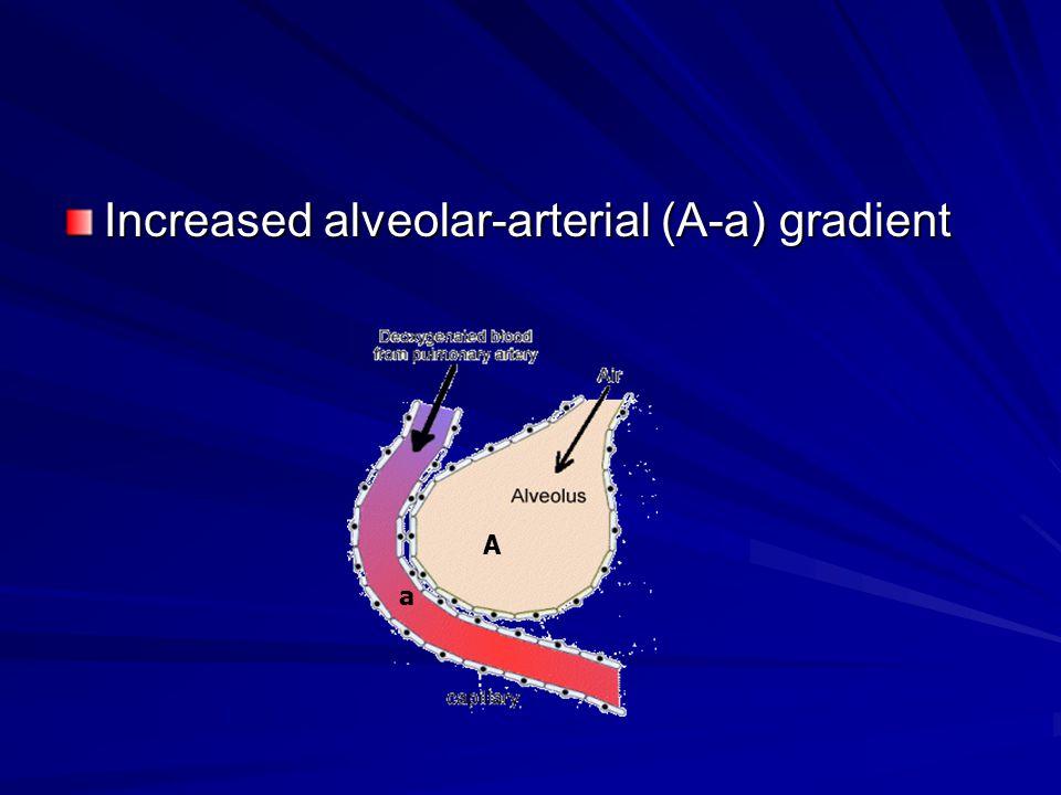 Increased alveolar-arterial (A-a) gradient A a