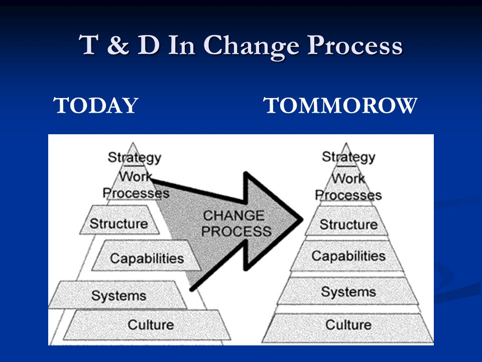 T & D In Change Process TODAY TOMMOROW