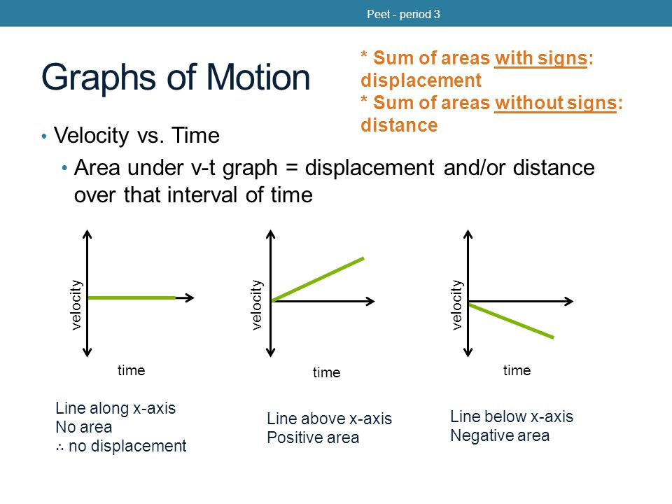 Problem 3.29 A bike rider pedals with constant acceleration to reach a velocity of 7.5 m/s over a time of 4.5 s.