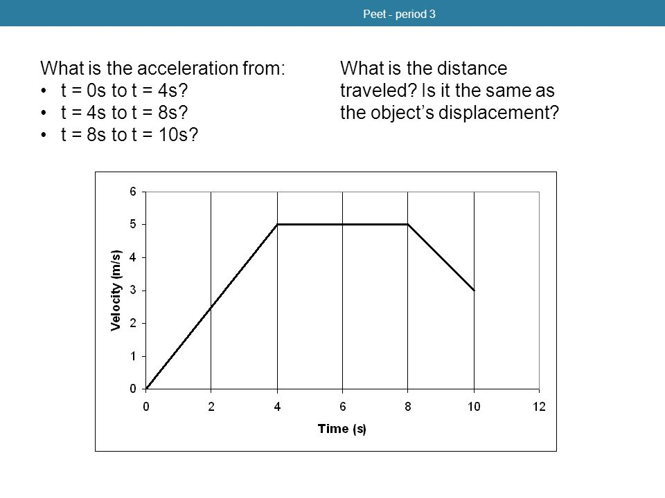 position-time acceleration-time Peet - period 3