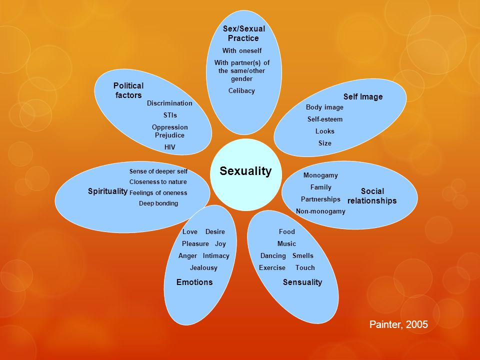 Sex and Gender  Sex refers to the biological and physiological characteristics that define men and women.