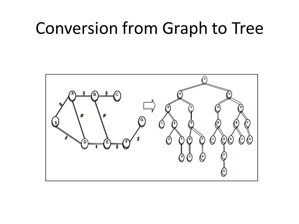 Conversion from Graph to Tree
