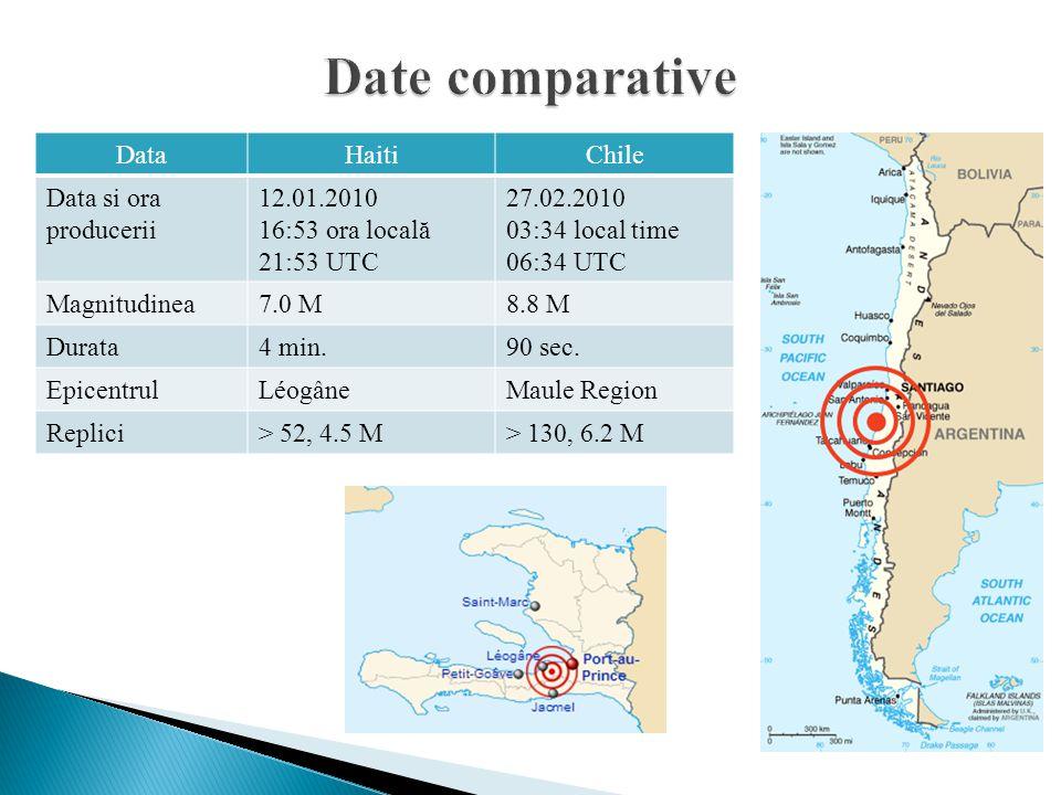 DataHaitiChile Data si ora producerii 12.01.2010 16:53 ora locală 21:53 UTC 27.02.2010 03:34 local time 06:34 UTC Magnitudinea7.0 M8.8 M Durata4 min.9