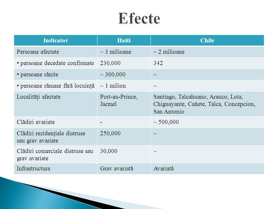IndicatorHaitiChile Persoane afectate~ 3 milioane~ 2 milioane persoane decedate confirmate 230,000342 persoane rănite ~ 300,000~ persoane rămase fără locuinţă ~ 1 milion~ Localităţi afectatePort-au-Prince, Jacmel Santiago, Talcahuano, Arauco, Lota, Chiguayante, Cañete, Talca, Concepcion, San Antonio Clădiri avariate-~ 500,000 Clădiri rezidenţiale distruse sau grav avariate 250,000~ Clădiri comerciale distruse sau grav avariate 30,000~ InfrastructuraGrav avariatăAvariată