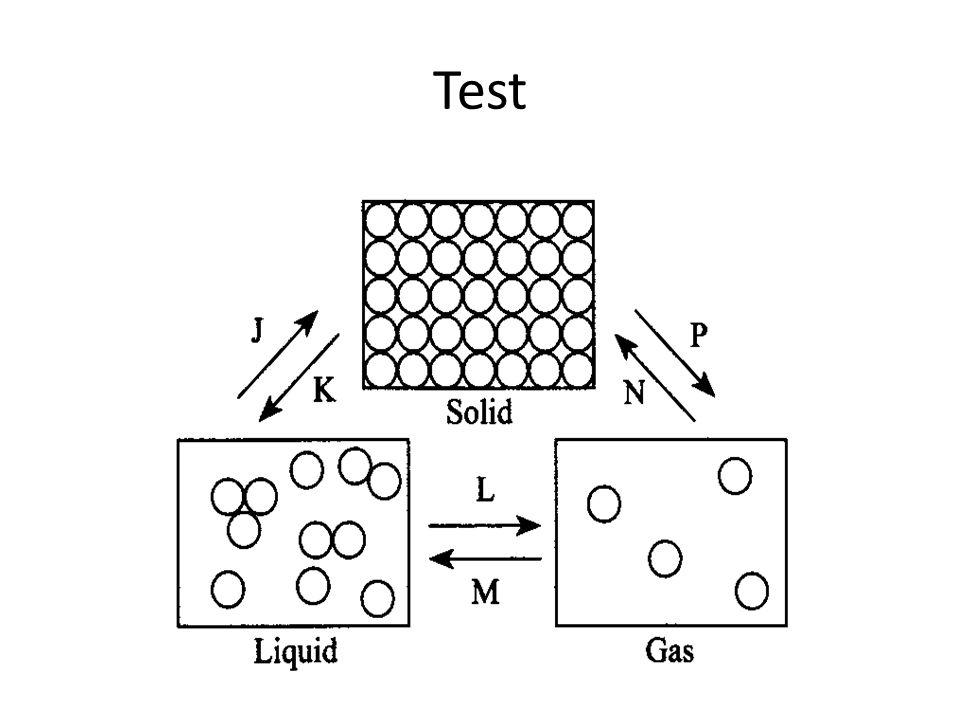 SOLID  LIQUID  GASES Absorb heat Gases  liquid  solid release heat