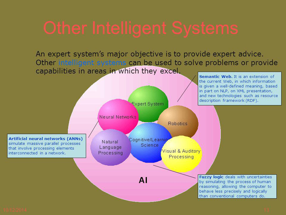 10/12/201413 Other Intelligent Systems An expert system's major objective is to provide expert advice. Other intelligent systems can be used to solve